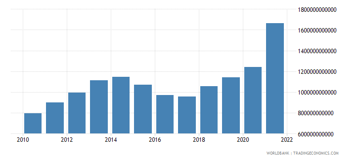 brazil gross fixed capital formation current lcu wb data