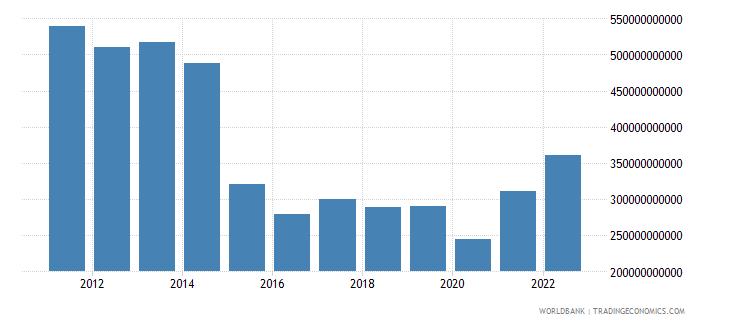 brazil gross fixed capital formation us dollar wb data