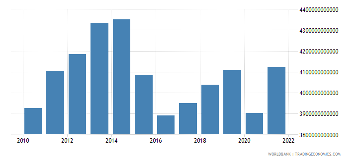 brazil gross national expenditure constant lcu wb data