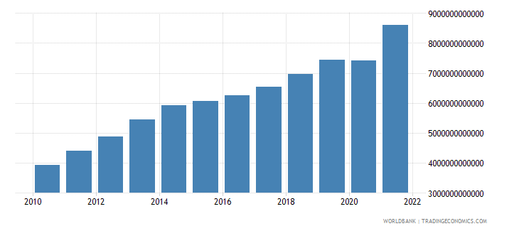 brazil gross national expenditure current lcu wb data