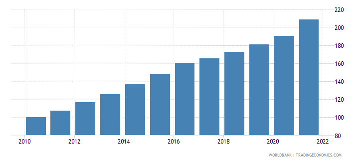 brazil gross national expenditure deflator base year varies by country wb data
