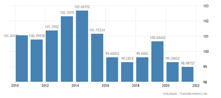 brazil gross national expenditure percent of gdp wb data