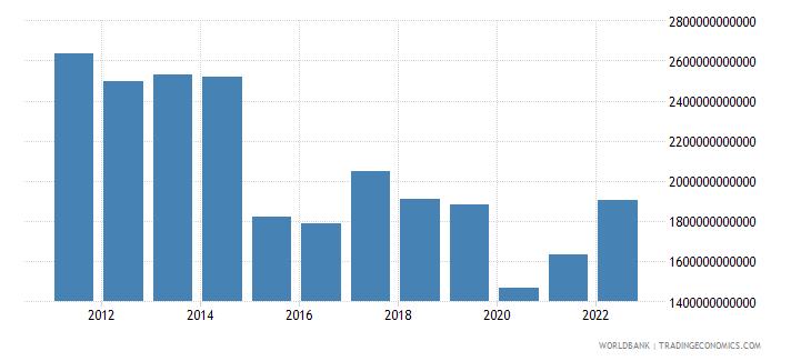 brazil gross national expenditure us dollar wb data