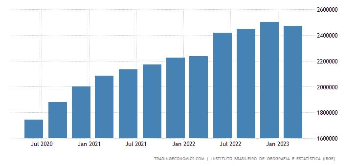 Brazil Gross National Product