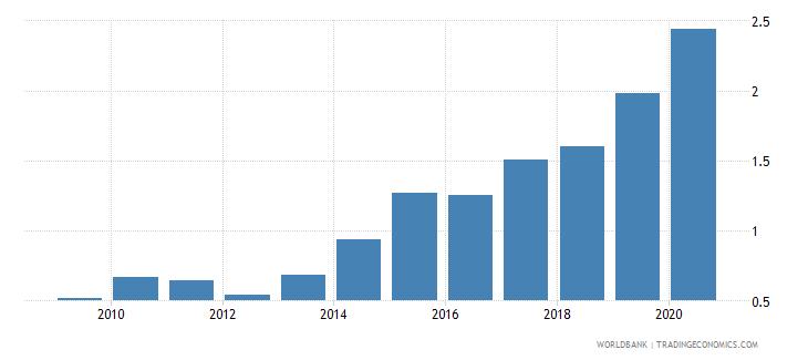 brazil gross portfolio equity assets to gdp percent wb data