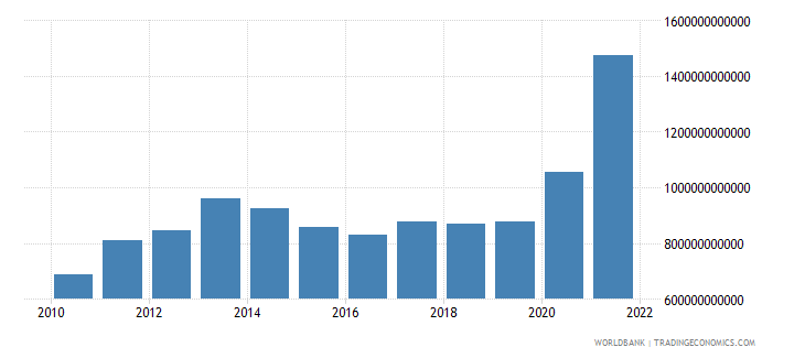 brazil gross savings current lcu wb data