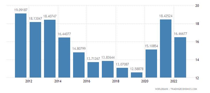 brazil gross savings percent of gni wb data