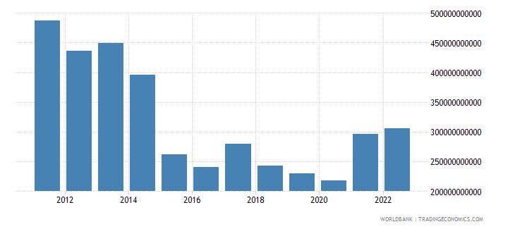 brazil gross savings us dollar wb data