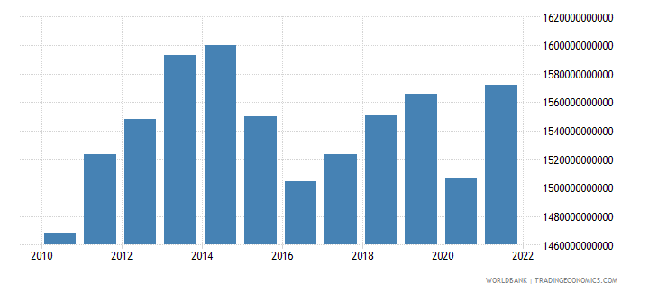 brazil gross value added at factor cost constant 2000 us dollar wb data