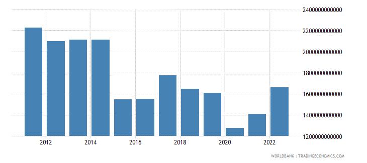 brazil gross value added at factor cost us dollar wb data