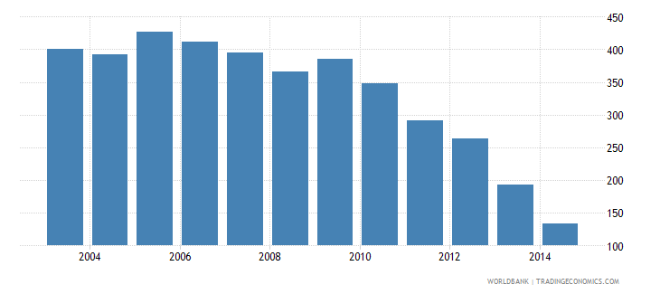 brazil health expenditure total percent of gdp wb data