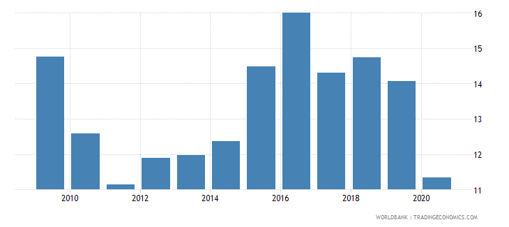 brazil high technology exports percent of manufactured exports wb data
