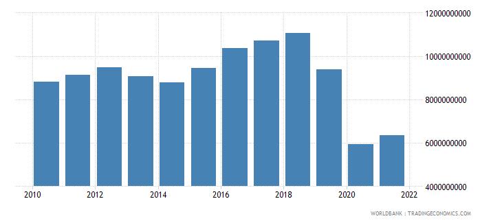 brazil high technology exports us dollar wb data