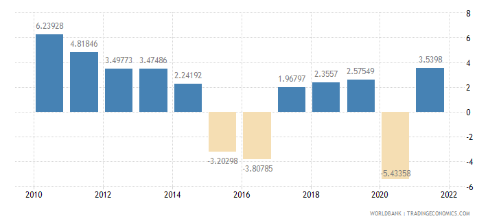 brazil household final consumption expenditure annual percent growth wb data