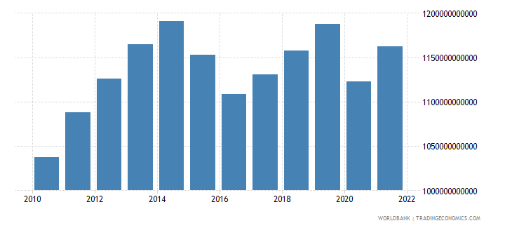 brazil household final consumption expenditure constant 2000 us dollar wb data