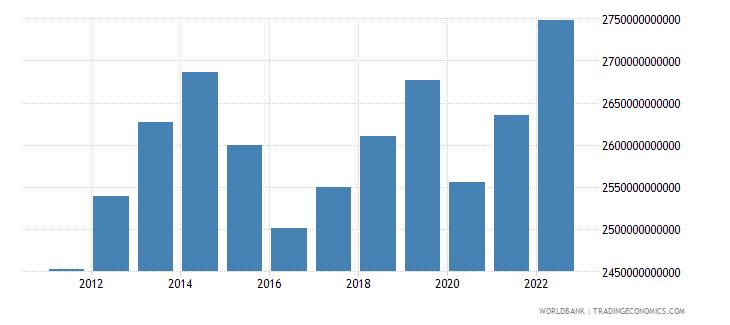 brazil household final consumption expenditure constant lcu wb data