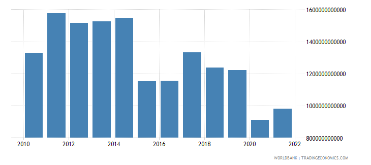 brazil household final consumption expenditure us dollar wb data