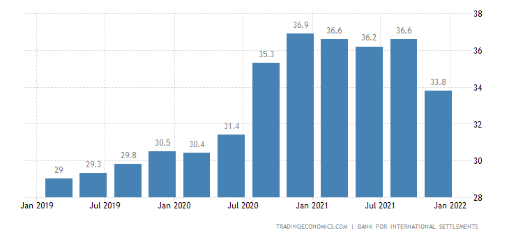 Brazil Households Debt To GDP