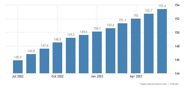Brazil Housing Index