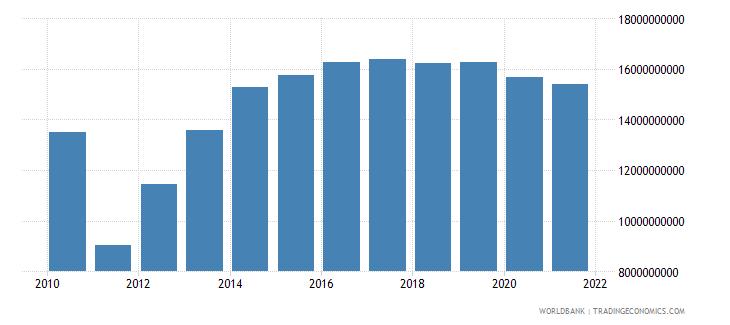 brazil ibrd loans and ida credits dod us dollar wb data