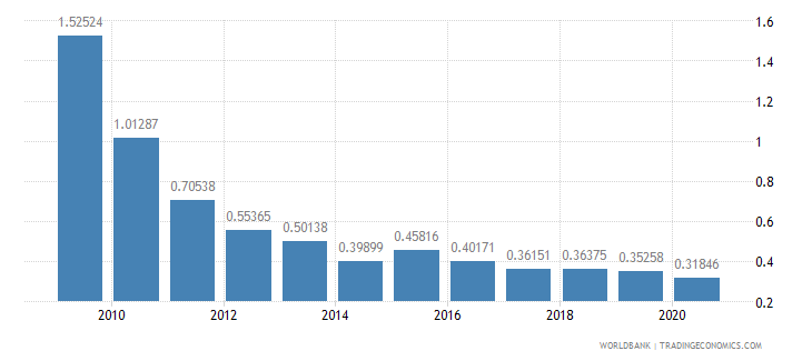 brazil ict goods exports percent of total goods exports wb data