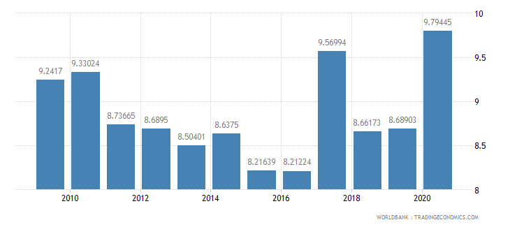 brazil ict goods imports percent total goods imports wb data