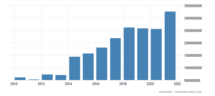brazil ict service exports bop us dollar wb data