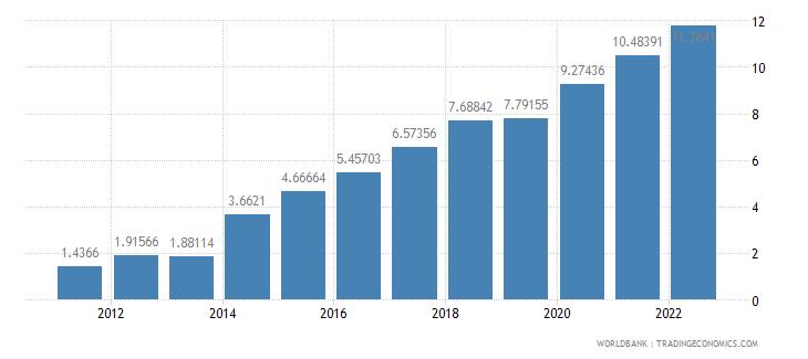brazil ict service exports percent of service exports bop wb data