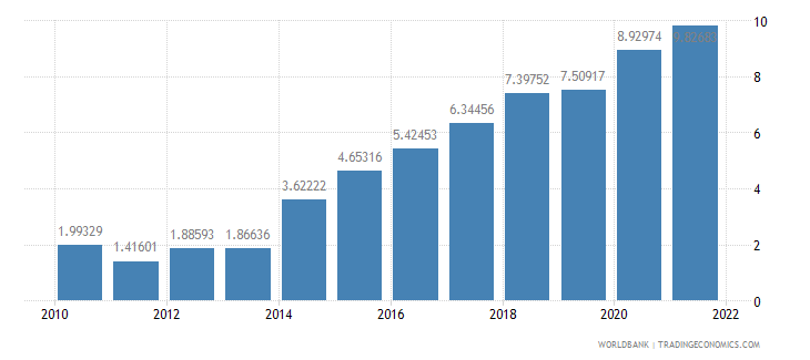 brazil ict service exports percent of service exports bop wb data