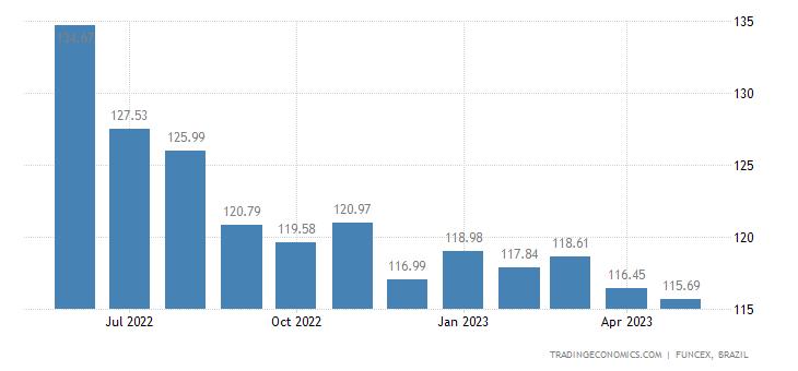 Brazil Import Prices | 2019 | Data | Chart | Calendar | Forecast | News