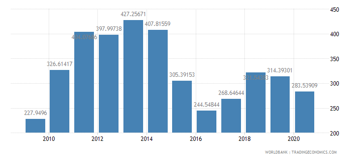 brazil import value index 2000  100 wb data