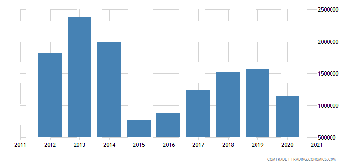 brazil imports albania