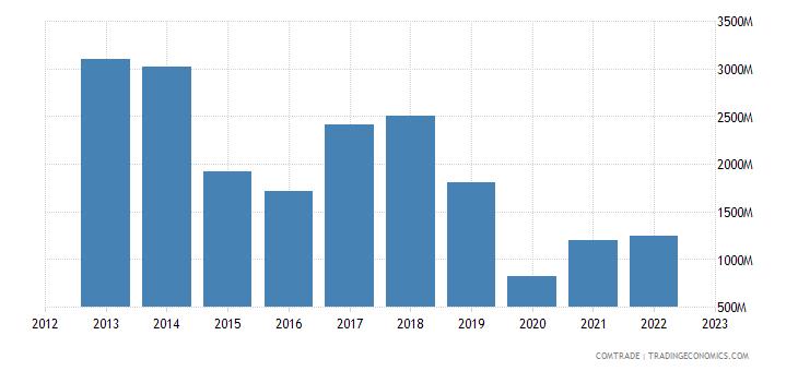 brazil imports algeria