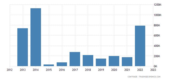 brazil imports angola