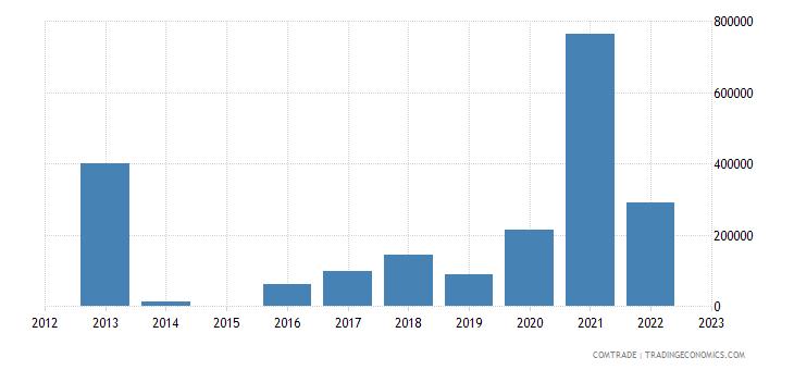 brazil imports anguilla