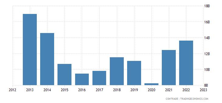brazil imports argentina