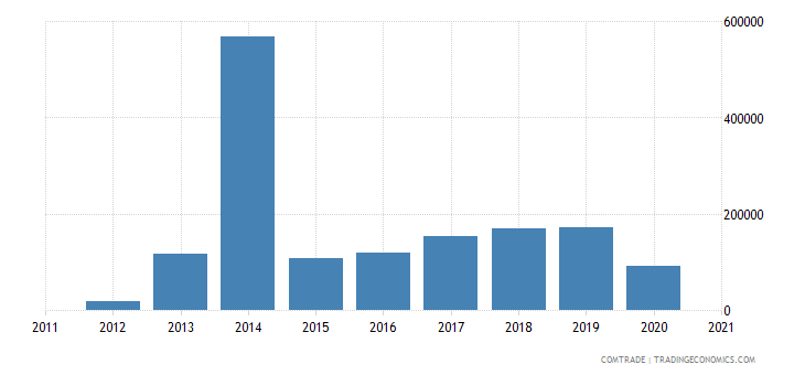 brazil imports armenia