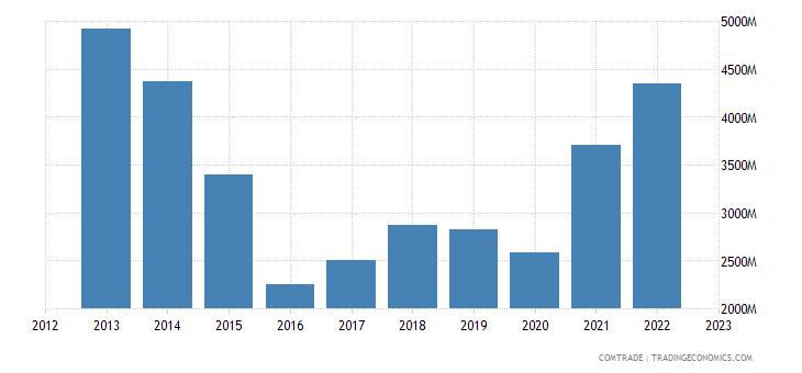 brazil imports articles iron steel
