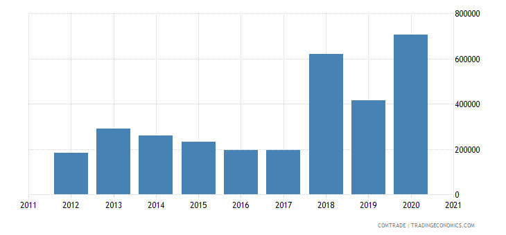 brazil imports azerbaijan