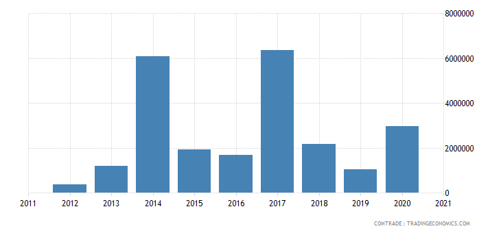 brazil imports bahamas