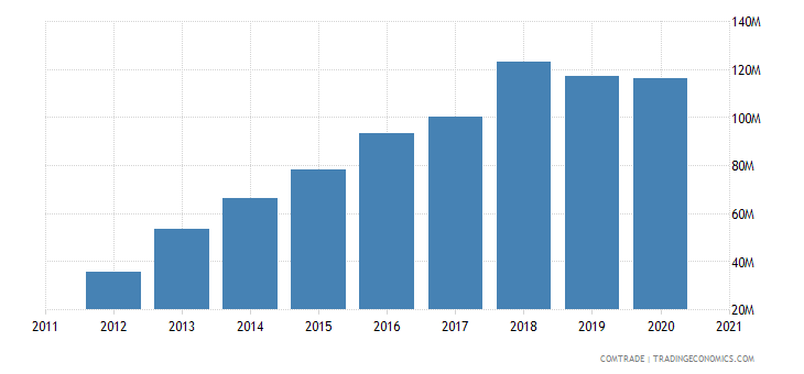 brazil imports bahrain