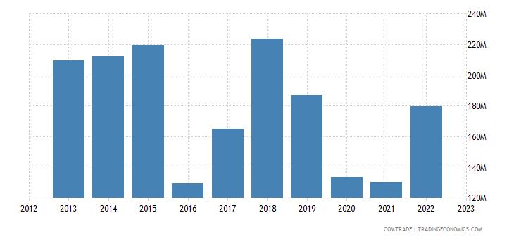 brazil imports bangladesh