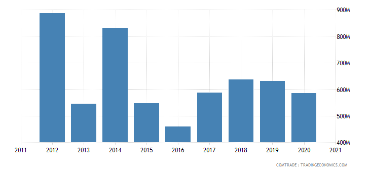 brazil imports belarus
