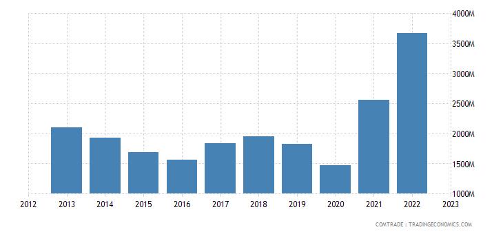 brazil imports belgium