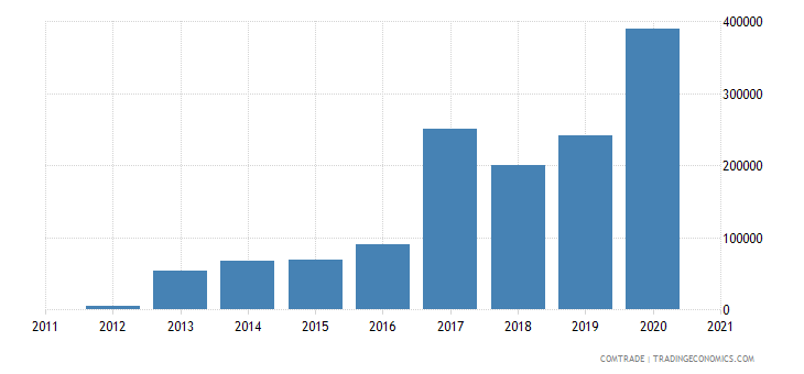 brazil imports bhutan