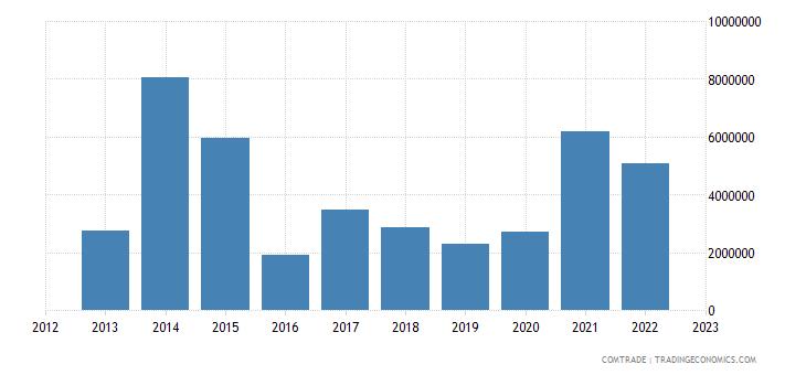 brazil imports bosnia herzegovina