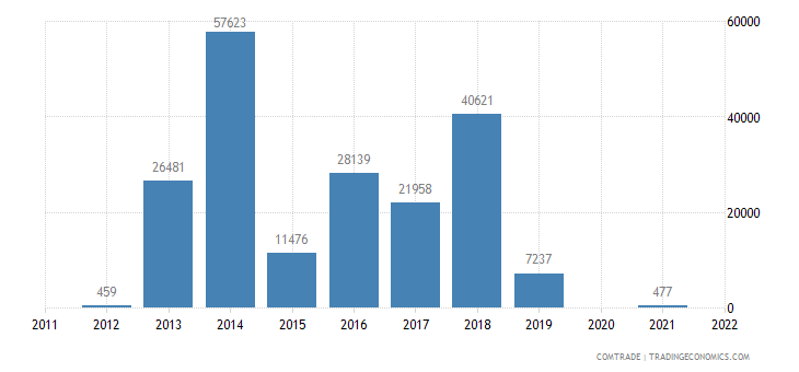 brazil imports brunei articles iron steel