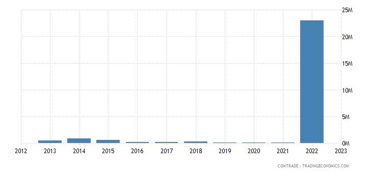 brazil imports brunei