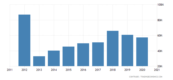 brazil imports bulgaria