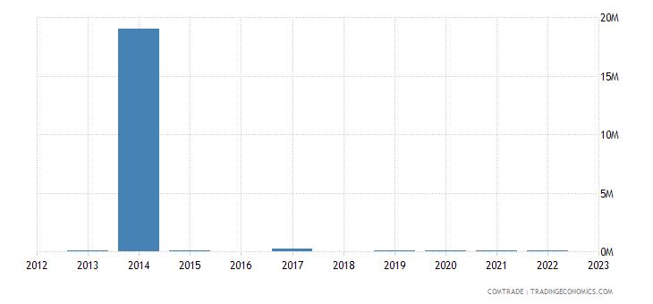 brazil imports burkina faso
